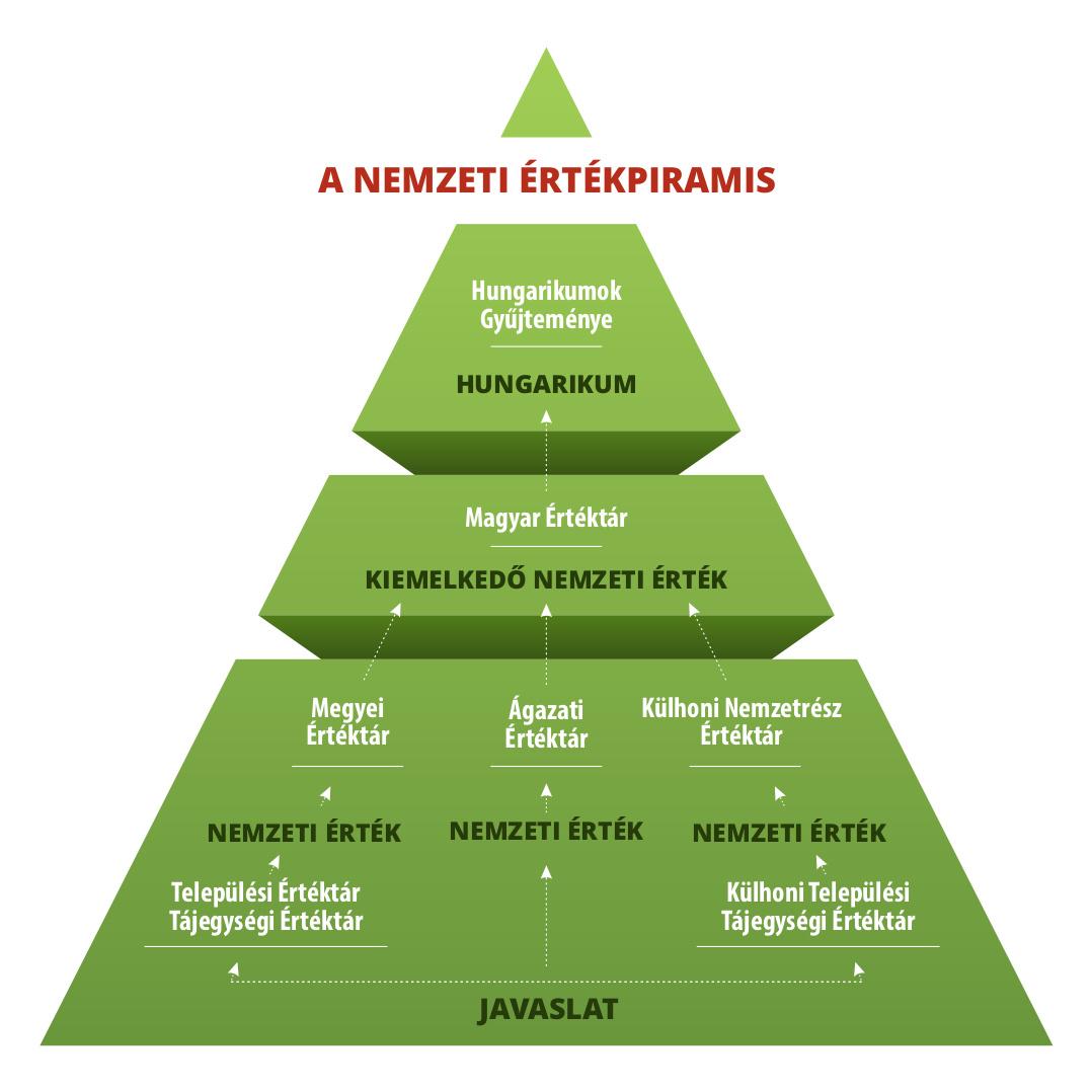 nemzeti értékpiramis - hungarikum piramis_0